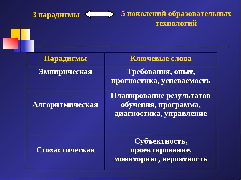 3 парадигмы 5 поколений образовательных технологий ПарадигмыКлючевые слова Э...