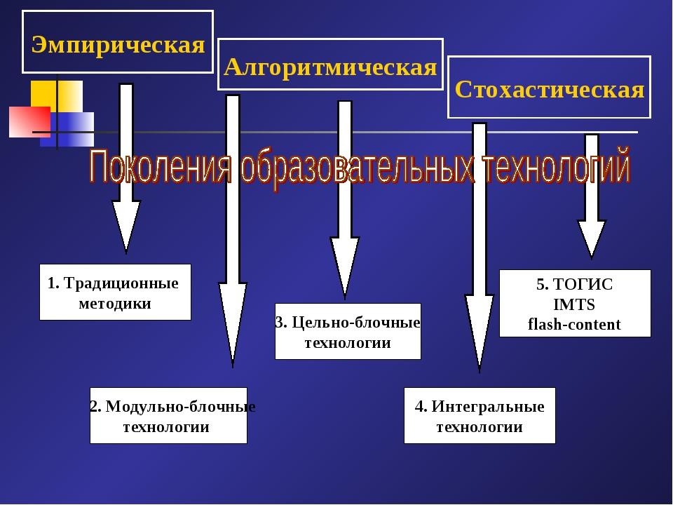 Эмпирическая Алгоритмическая Стохастическая 1. Традиционные методики 2. Модул...
