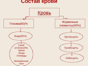 Состав крови Кровь Плазма(60)% Форменные элементы(40%) Эритроциты Тромбоциты