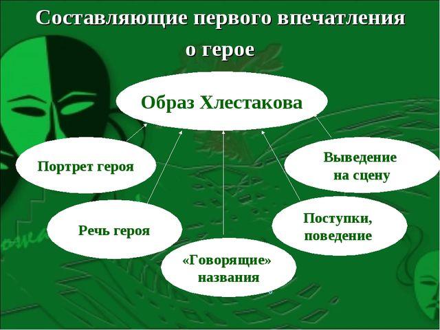Составляющие первого впечатления о герое Образ Хлестакова Портрет героя Речь...
