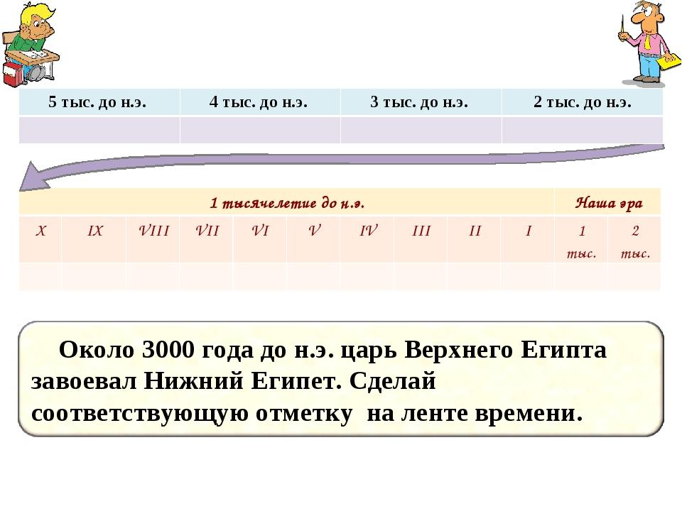 1 тысячелетие до н.э.Наша эра XIXVIIIVIIVIVIVIIIIII1 тыс.2 тыс....