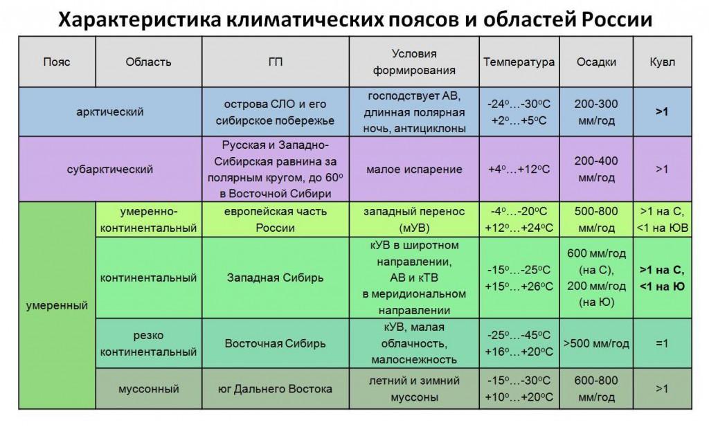 Климатические пояса таблица 7 класс