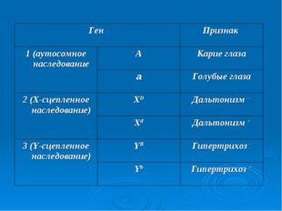 Ген Признак  1 (аутосомное наследованиеАКарие глаза аГолубые глаза 2 (Х