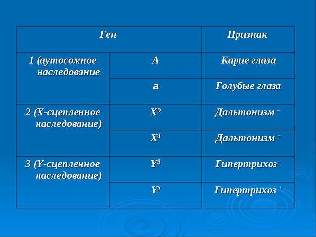 Ген Признак  1 (аутосомное наследованиеАКарие глаза аГолубые глаза 2 (Х...