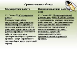 Сравнительная таблица Сверхурочная работа Ненормированный рабочийдень Ст.Стат