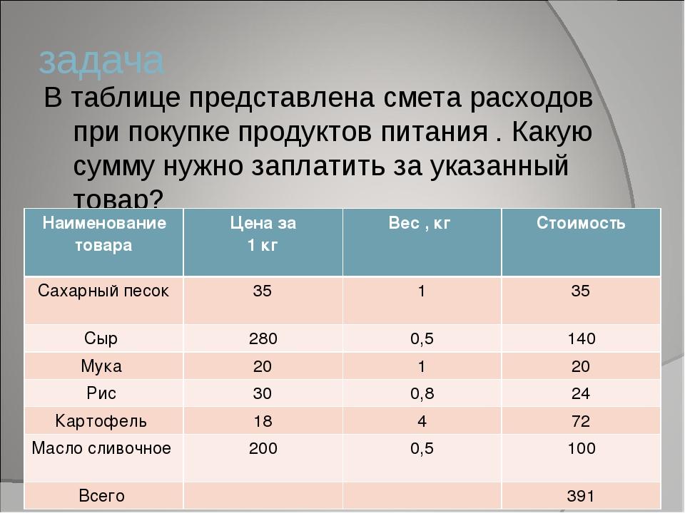 задача В таблице представлена смета расходов при покупке продуктов питания ....