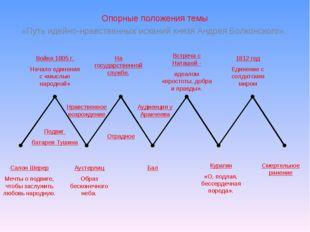 Опорные положения темы «Путь идейно-нравственных исканий князя Андрея Болконс
