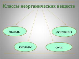 Классы неорганических веществ оксиды кислоты соли основания