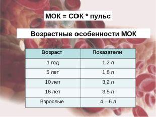МОК = СОК * пульс Возрастные особенности МОК Возраст Показатели 1 год1,2 л