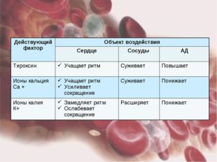 Действующий факторОбъект воздействия СердцеСосуды АД Тироксин Учащает р