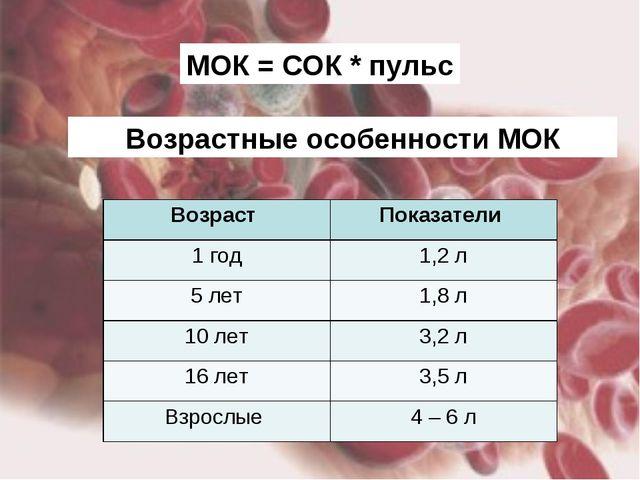 МОК = СОК * пульс Возрастные особенности МОК Возраст Показатели 1 год1,2 л...