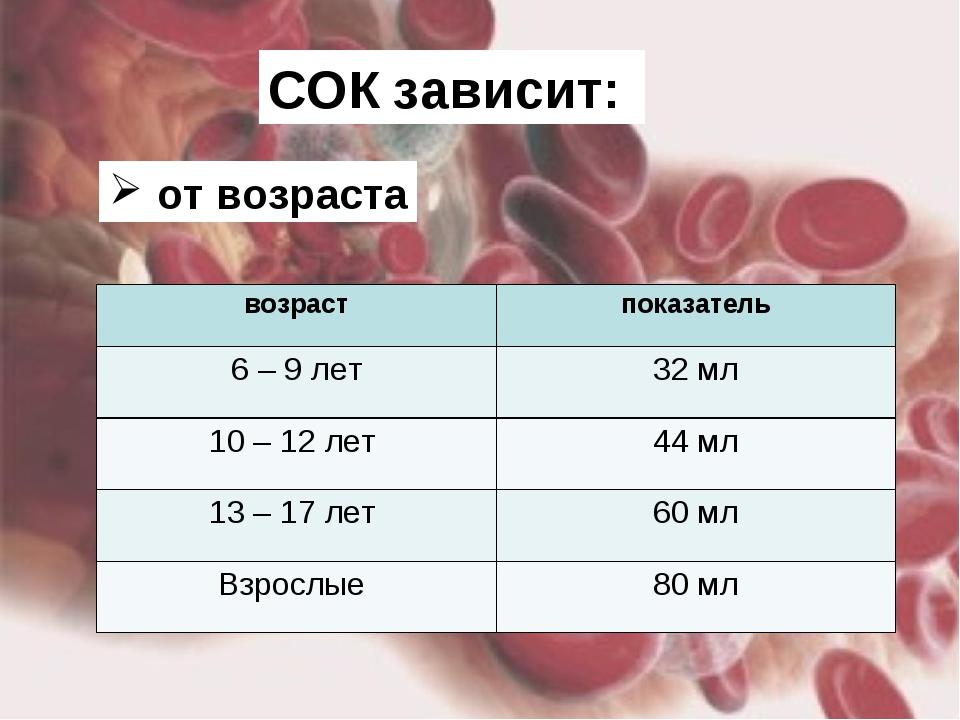 СОК зависит: от возраста возрастпоказатель 6 – 9 лет32 мл 10 – 12 лет 44 м...