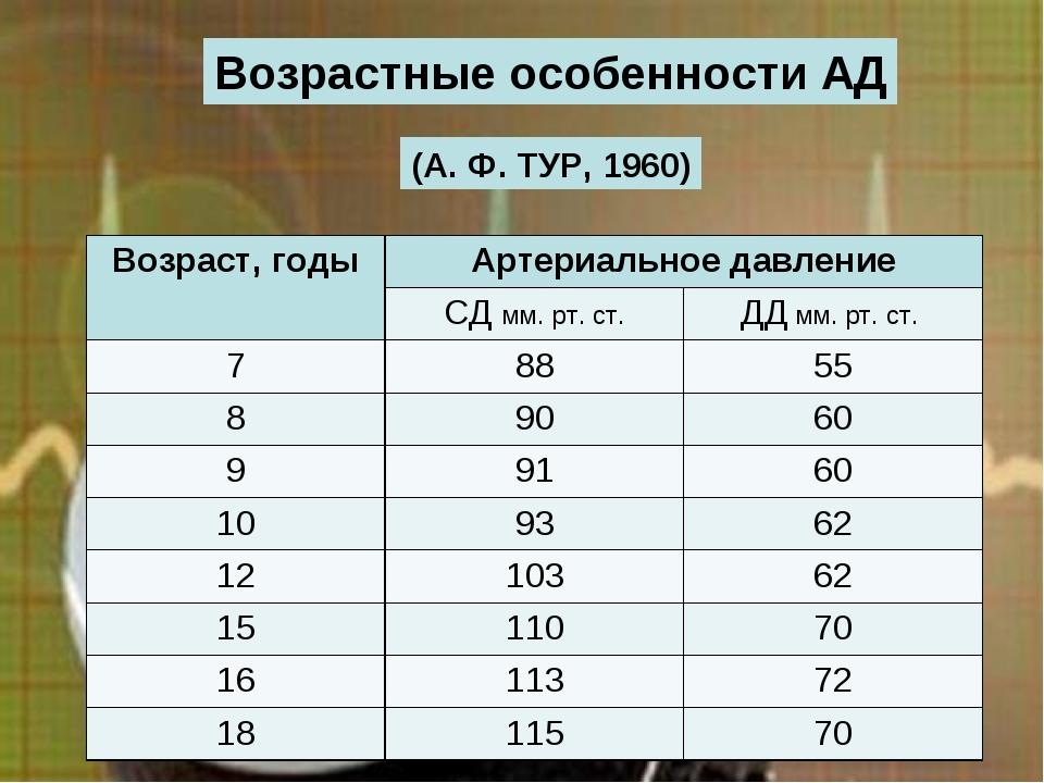 Возрастные особенности АД (А. Ф. ТУР, 1960) Возраст, годыАртериальное давлен...