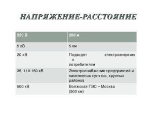 НАПРЯЖЕНИЕ-РАССТОЯНИЕ 220 В 200 м 5 кВ5 км 20 кВПодводят электроэнергию к