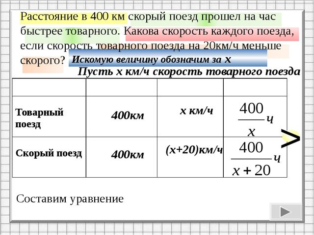 400км 400км х км/ч (х+20)км/ч Составим уравнение - = 1 на час быстрее разнос...