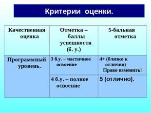 Критерии оценки. Качественная оценкаОтметка – баллы успешности (б. у.)5-бал