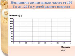 Восприятие звуков низких частот от 100 Гц до 120 Гц у детей разного возраста