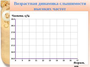 Возрастная динамика слышимости высоких частот Частота, кГц Возраст, лет