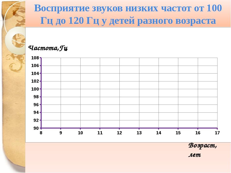Восприятие звуков низких частот от 100 Гц до 120 Гц у детей разного возраста...