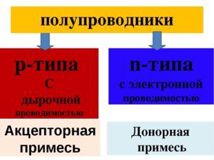 полупроводники р-типа С дырочной проводимостью n-типа с электронной проводимо