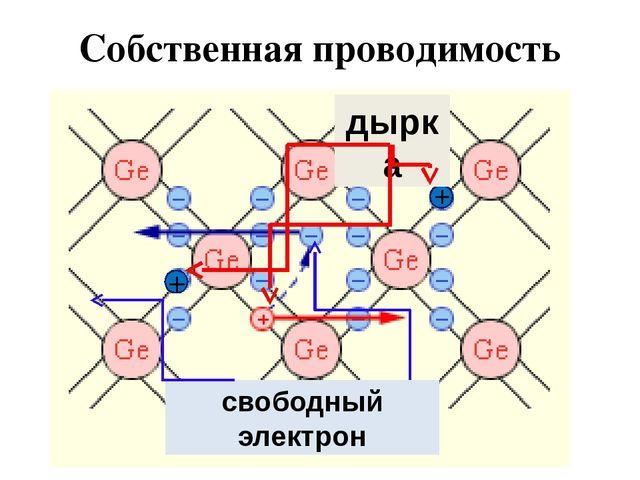 Собственная проводимость + + дырка свободный электрон