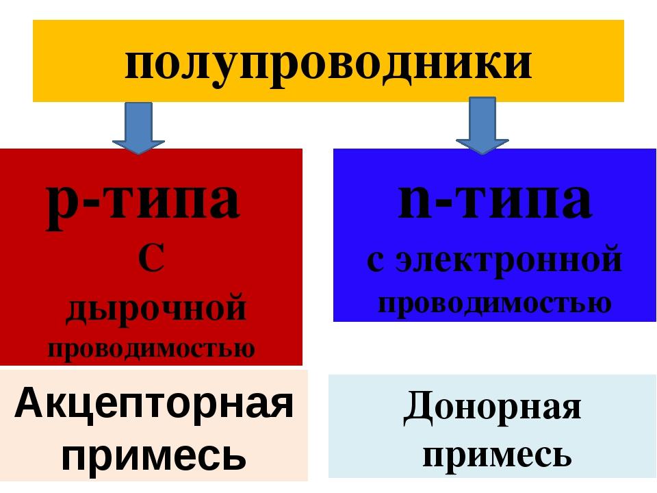 полупроводники р-типа С дырочной проводимостью n-типа с электронной проводимо...