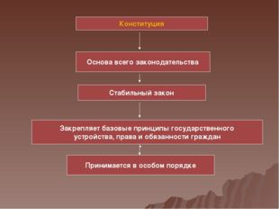Конституция Основа всего законодательства Стабильный закон Принимается в особ