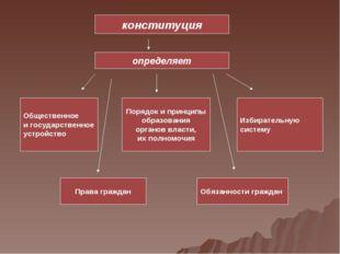 конституция определяет Общественное и государственное устройство Порядок и пр