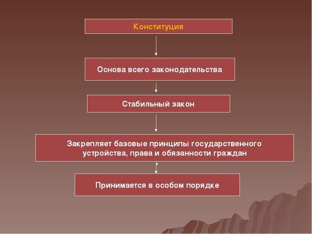 Конституция Основа всего законодательства Стабильный закон Принимается в особ...