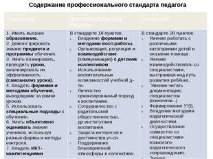 Содержание профессионального стандарта педагога Частьпервая ОБУЧЕНИЕ Часть вт