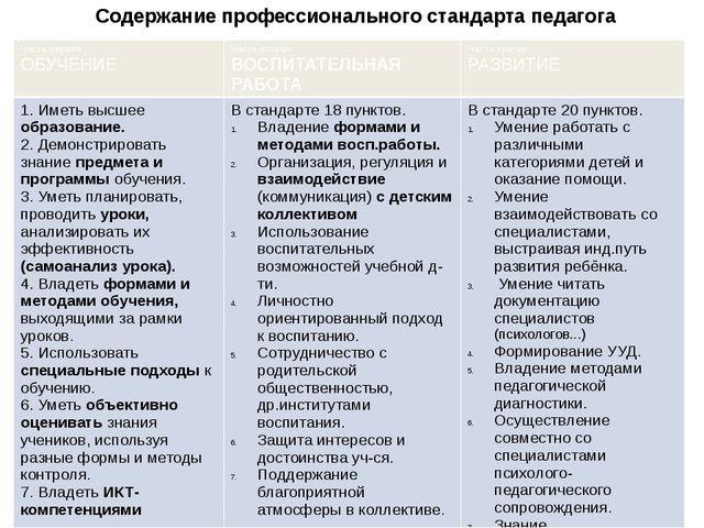 Содержание профессионального стандарта педагога Частьпервая ОБУЧЕНИЕ Часть вт...