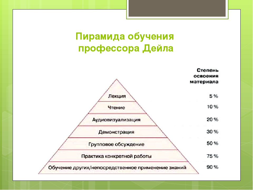 Пирамида обучения профессора Дейла