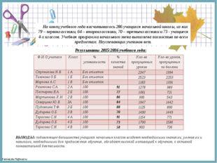 На конец учебного года насчитывалось 286 учащихся начальной школы, из них 79