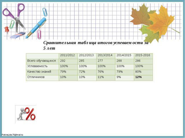 Сравнительная таблица итогов успеваемости за 5 лет  2011/2012 2012/2013 201...