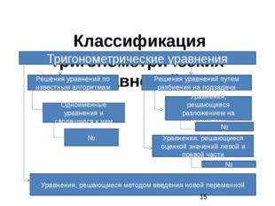 Классификация тригонометрических уравнений. Тригонометрические уравнения Реш