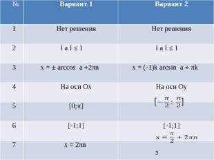 № Вариант 1 Вариант 2 1 Нет решения Нет решения 2 IaI≤1 I aI≤1 3 x = ± arcco