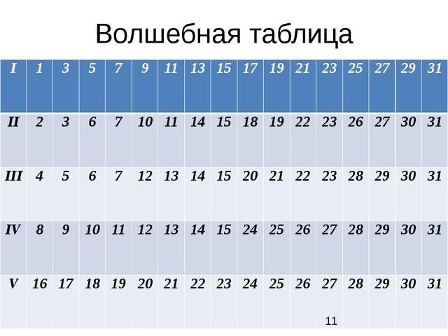 Волшебная таблица I 1 3 5 7 9 11 13 15 17 19 21 23 25 27 29 31 II 2 3 6 7 10...