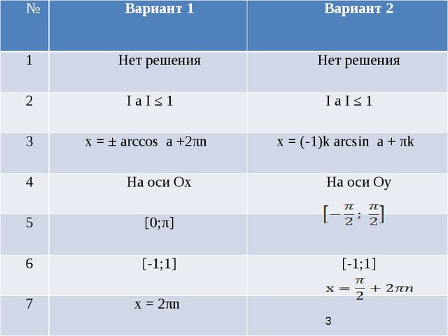 № Вариант 1 Вариант 2 1 Нет решения Нет решения 2 IaI≤1 I aI≤1 3 x = ± arcco...