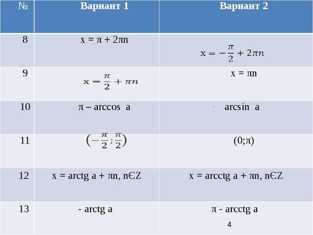 № Вариант 1 Вариант 2 8 x= π+ 2πn 9 x =πn 10 π– arccosa arcsina 11 (0;π) 12...