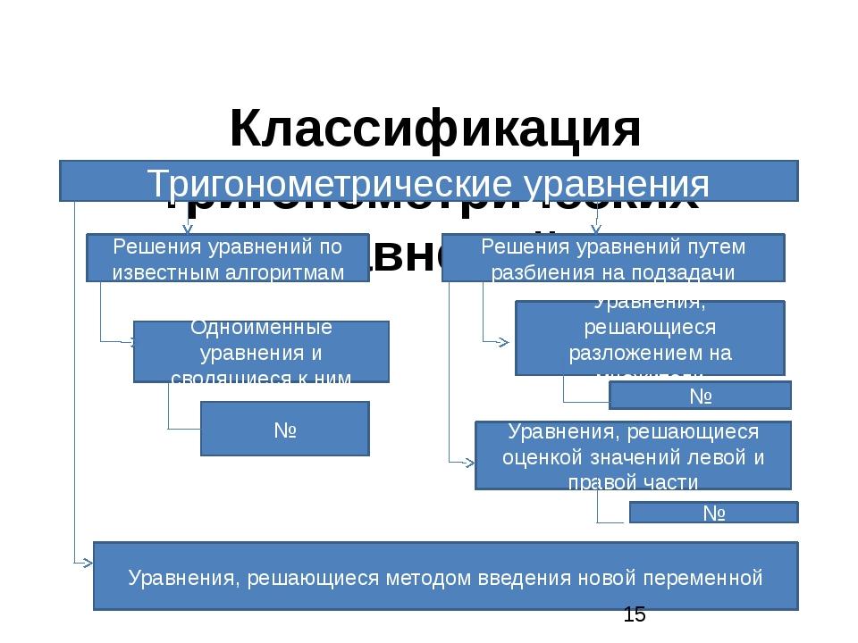 Классификация тригонометрических уравнений. Тригонометрические уравнения Реш...