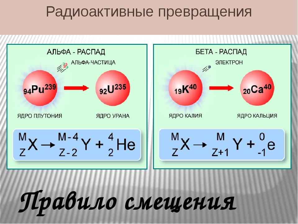 Радиоактивные превращения Правило смещения