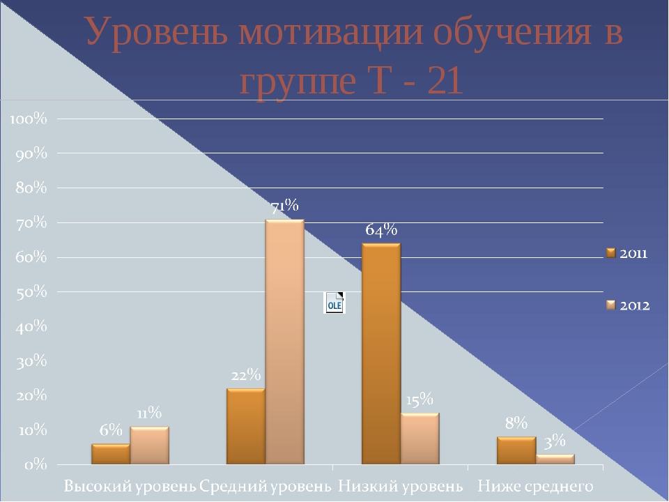 Уровень мотивации обучения в группе Т - 21