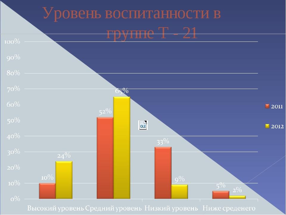 Уровень воспитанности в группе Т - 21
