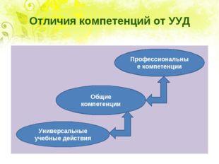 Отличия компетенций от УУД Профессиональные компетенции Общие компетенции Уни