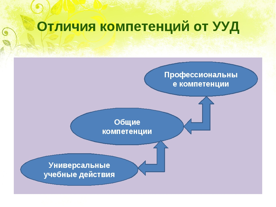 Отличия компетенций от УУД Профессиональные компетенции Общие компетенции Уни...