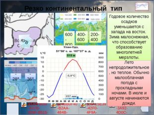 Резко континентальный тип климата Восточная Сибирь -28° -36° -40° +12° +20°