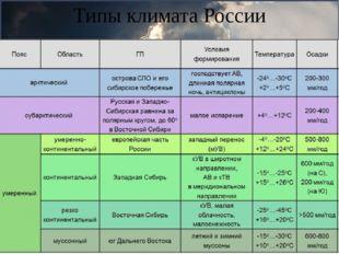 Типы климата России