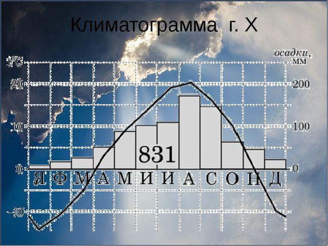 Климатограмма г. Х