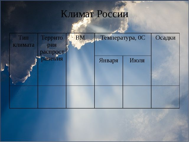 Климат России Тип климата Территорияраспространения ВМ Температура,0С Осадки...