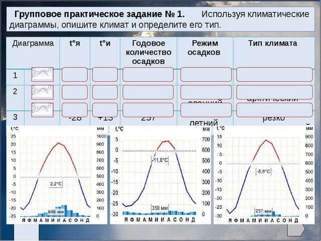 Групповое практическое задание № 1. Используя климатические диаграммы, опиши...